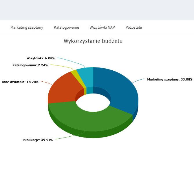 SEO Extranet - Lista przeprowadzonych działań optymalizacyjnych