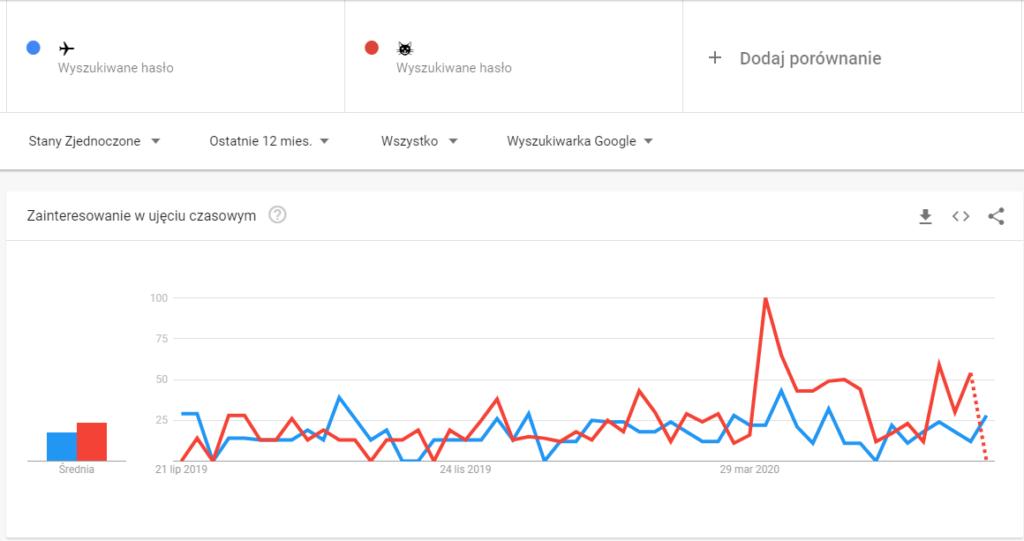 Porównanie popularności emoji airplane icat face wgGoogle Trends