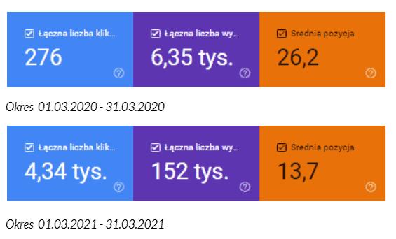 Łączna liczba kliknięć, wyświetleń iśrednia pozycja strony (porównanie marca 2020 zmarcem 2021). Dane zGoogle Search Console