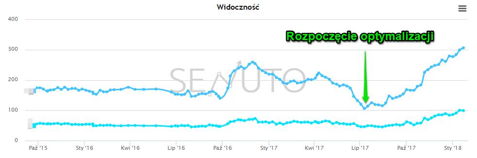 Optymalizacja strony - wzrost widoczności