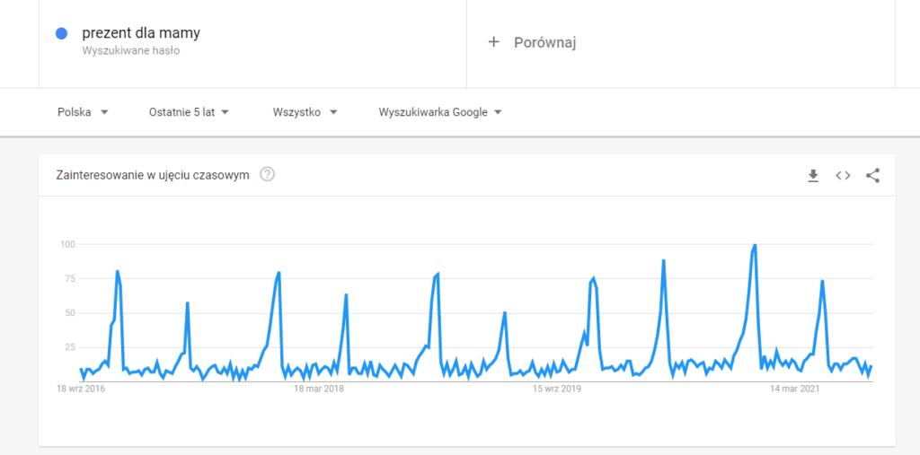 Sezonowość słowa kluczowego wdarmowym narzędziu Google Trends