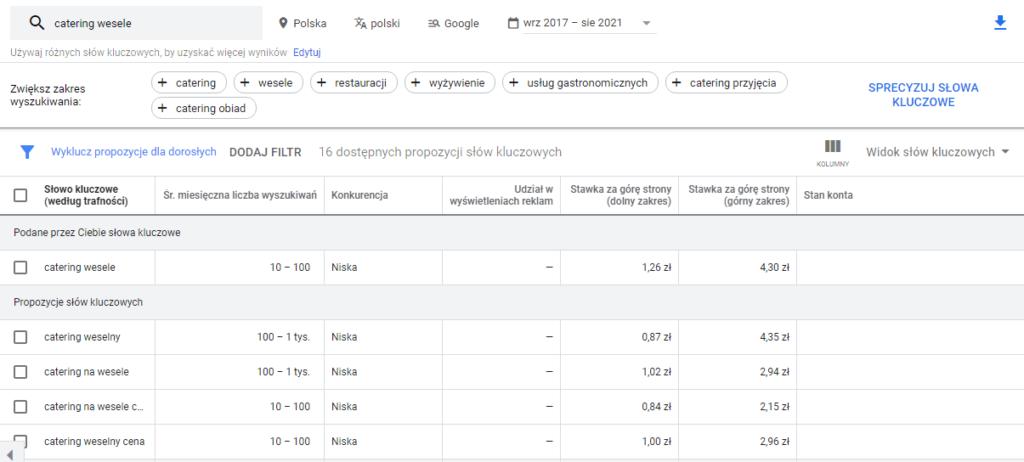 Tabela zpropozycjami słów kluczowych wygenerowana przezdarmowy planer słów kluczowych Google