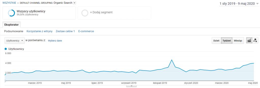 Ruch organiczny - widok danych zGoogle Analytics