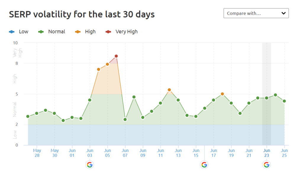 Fluktuacje wSERP-ach zostatnich 30 dni wgSemrush
