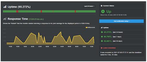 Uptime Robot - narzędzie monitorujące dostępność strony